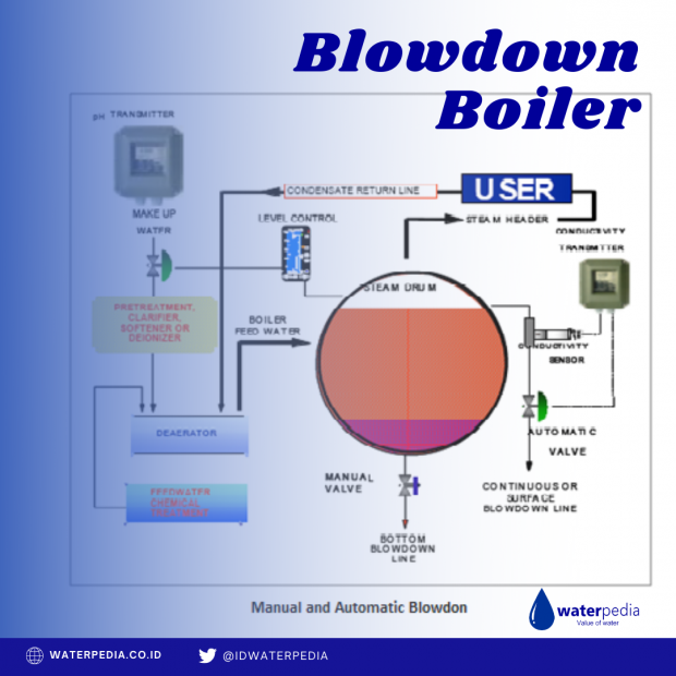 Blowdown Boiler
